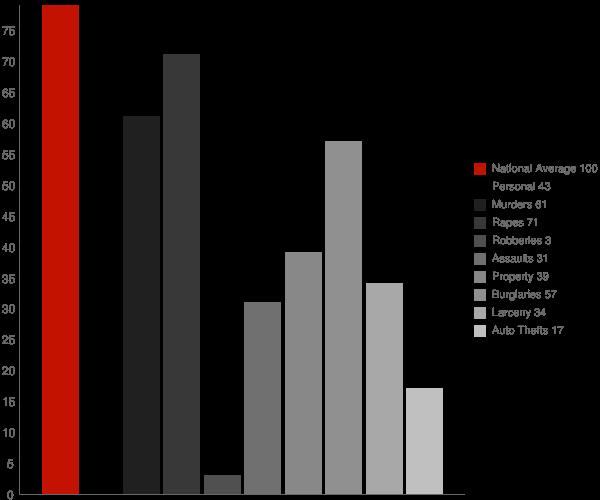 Summit AR Crime Statistics
