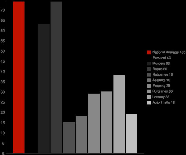Grovetown GA Crime Statistics