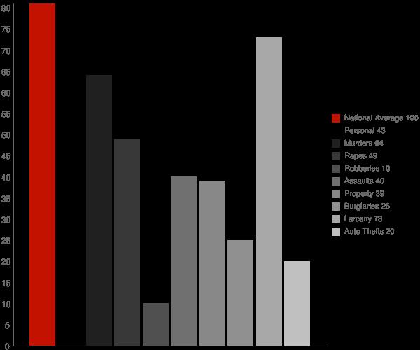 Hometown WV Crime Statistics