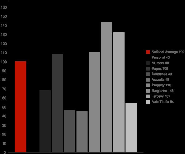 Brookhaven MS Crime Statistics