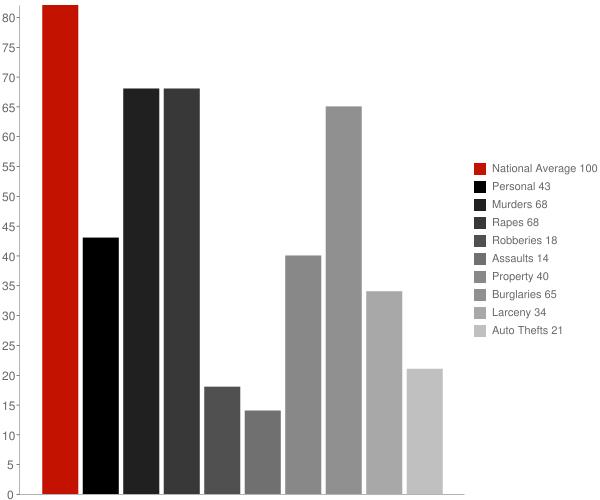 Simpson NC Crime Statistics