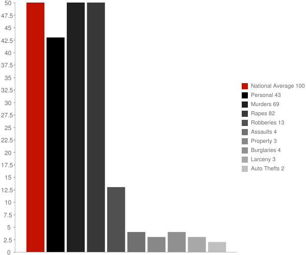 Meadow Vista CA Crime Statistics