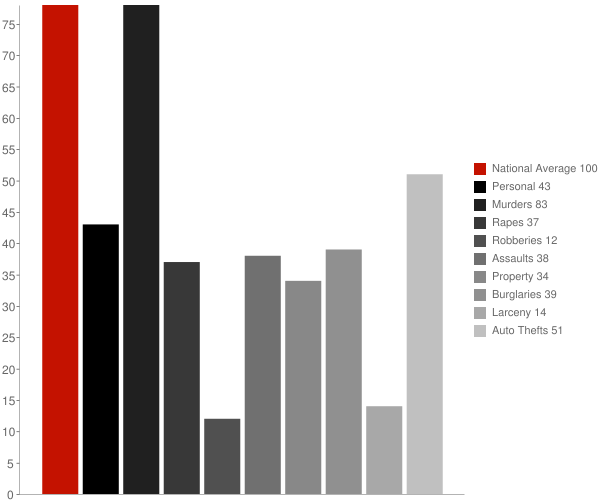 Caroleen NC Crime Statistics