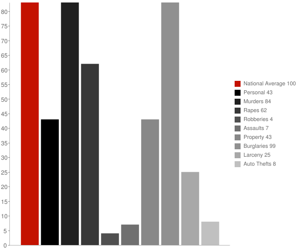 Huntsville AR Crime Statistics