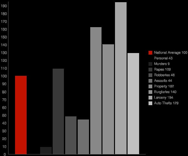 Kingsbury IN Crime Statistics