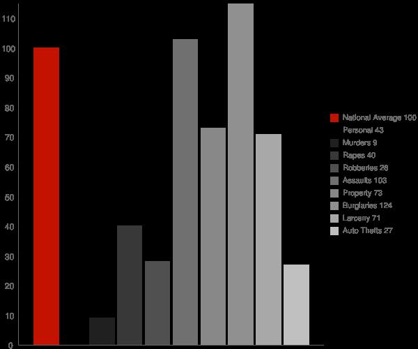 De Soto GA Crime Statistics
