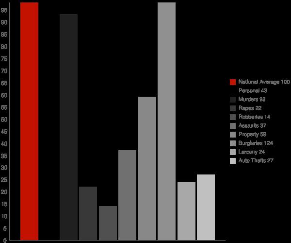 JAARS NC Crime Statistics