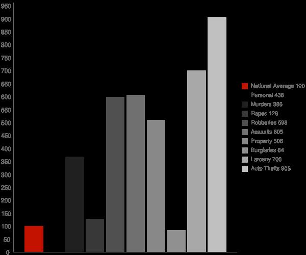 Aquasco MD Crime Statistics