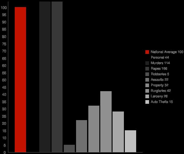 Almont ND Crime Statistics