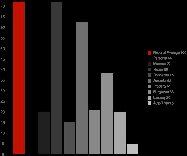 Springhill LA Crime Statistics