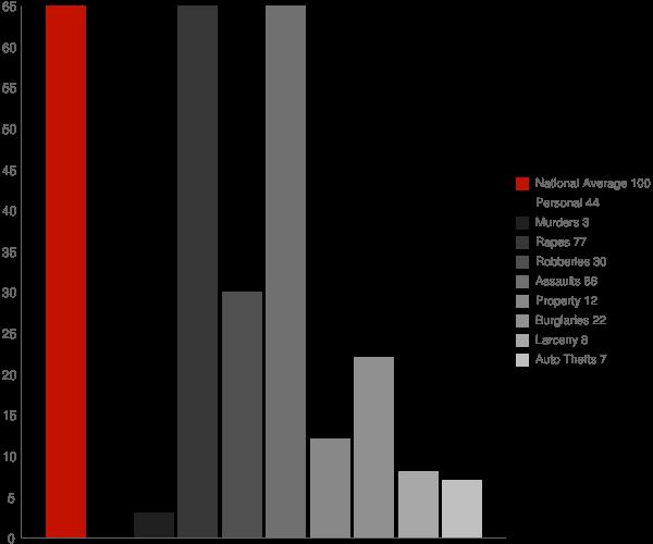 Waterproof LA Crime Statistics