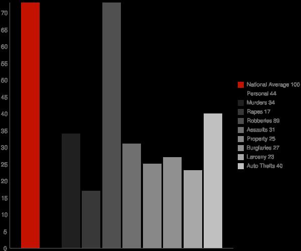 Descanso CA Crime Statistics