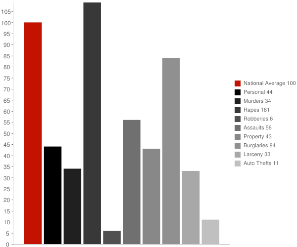 Hickory Flat MS Crime Statistics