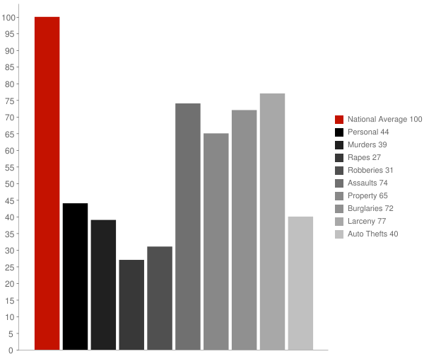 King NC Crime Statistics