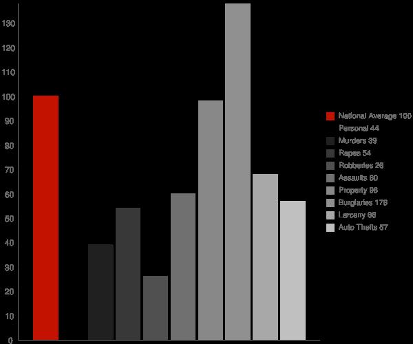 Statham GA Crime Statistics