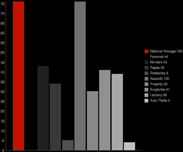 Parc NY Crime Statistics