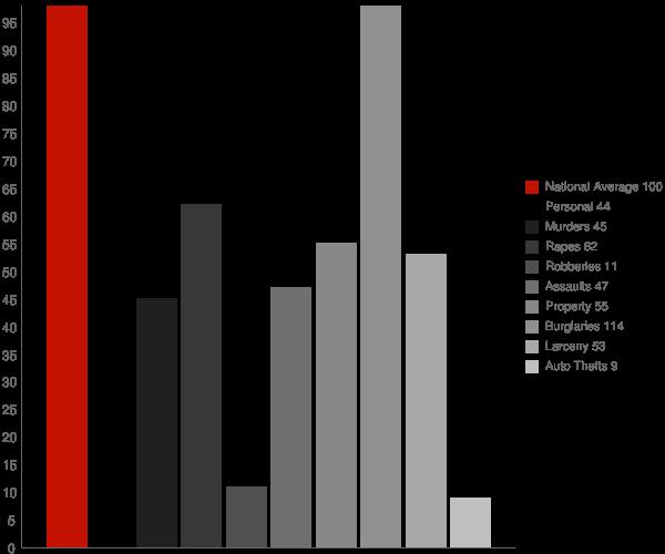 Montecito CA Crime Statistics