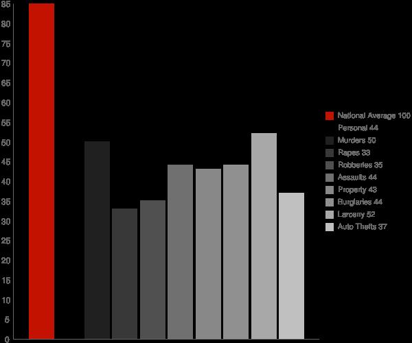 Aberdeen MD Crime Statistics