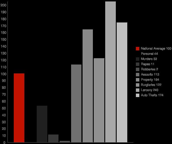 Charco AZ Crime Statistics
