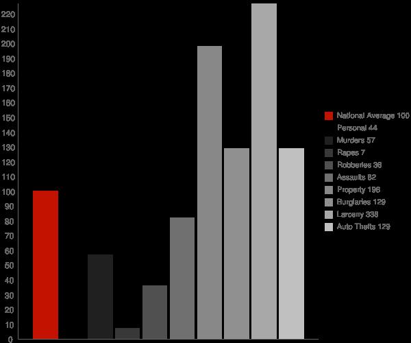 Barnesville MD Crime Statistics
