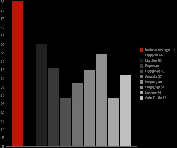 Cross Lanes WV Crime Statistics