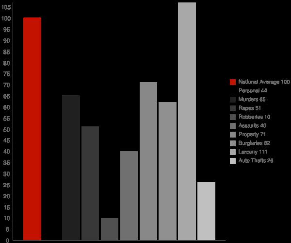 Eleanor WV Crime Statistics