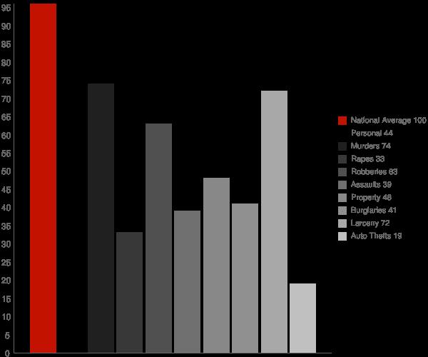 Mignon AL Crime Statistics