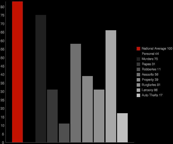 Drum Point MD Crime Statistics