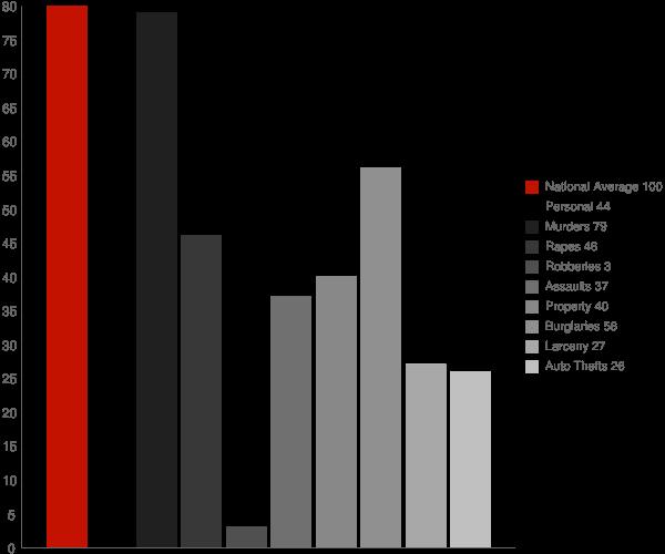 Mountainburg AR Crime Statistics