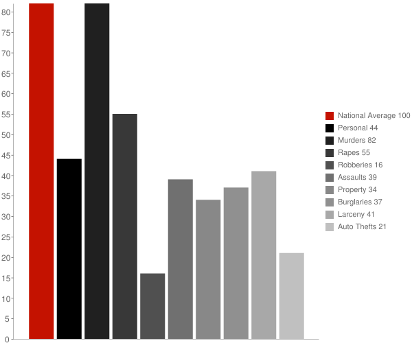 Cut Off LA Crime Statistics