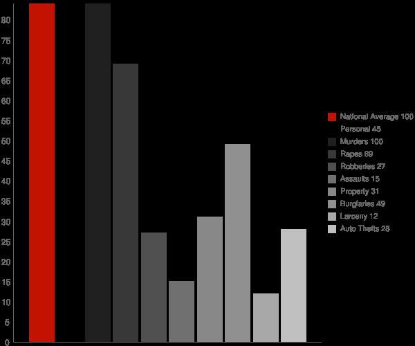 Rehobeth AL Crime Statistics
