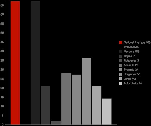 Reubens ID Crime Statistics