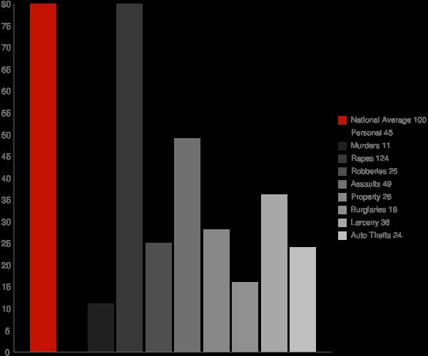 North Manchester IN Crime Statistics