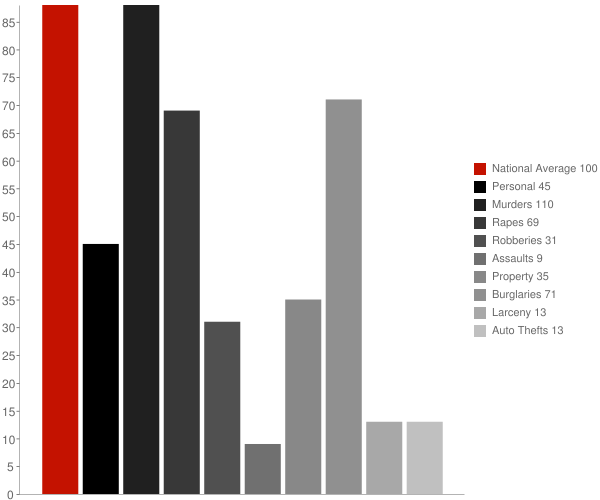 Delta AL Crime Statistics