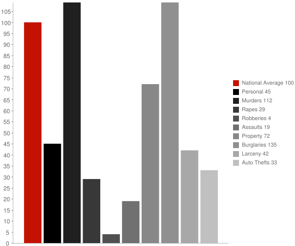 Moro AR Crime Statistics