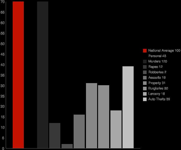 Newdale ID Crime Statistics