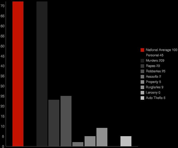Lynchburg MS Crime Statistics
