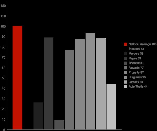 Meridian ID Crime Statistics