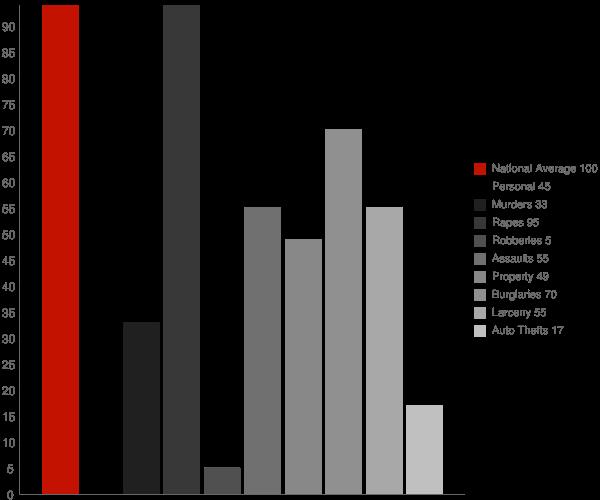 Zinc AR Crime Statistics