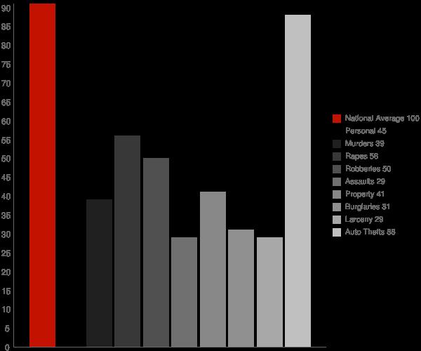 Tehachapi CA Crime Statistics