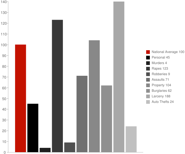 Schofield WI Crime Statistics