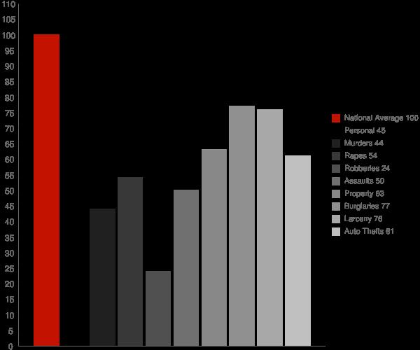 Ripon CA Crime Statistics