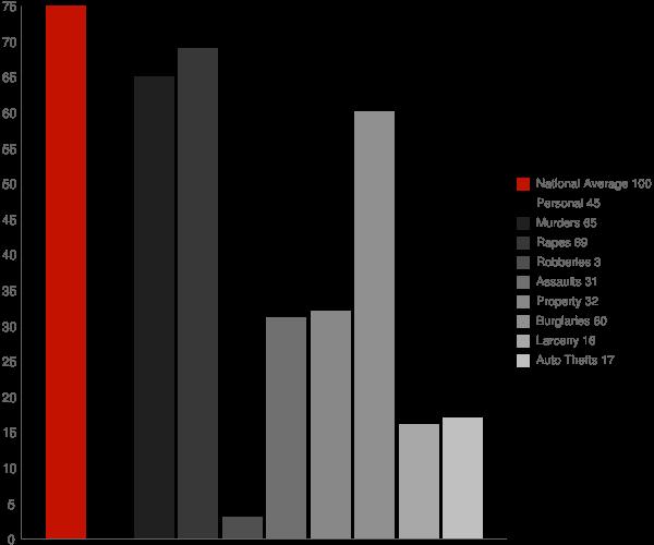 Flippin AR Crime Statistics