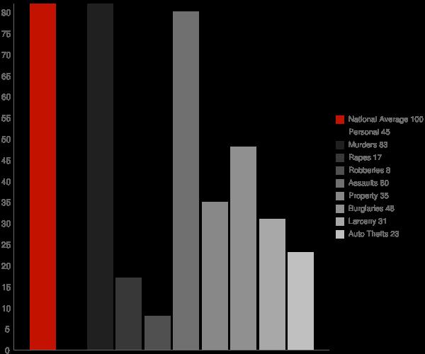 Bowling Green MD Crime Statistics