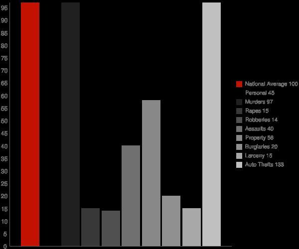 Matewan WV Crime Statistics