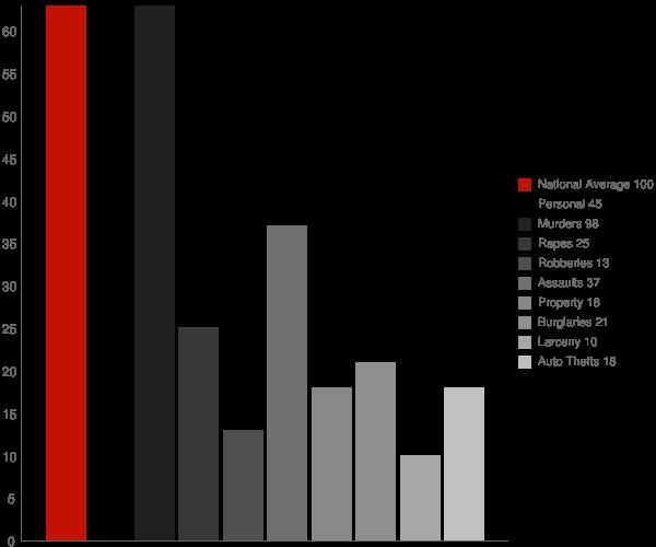 Keystone WV Crime Statistics