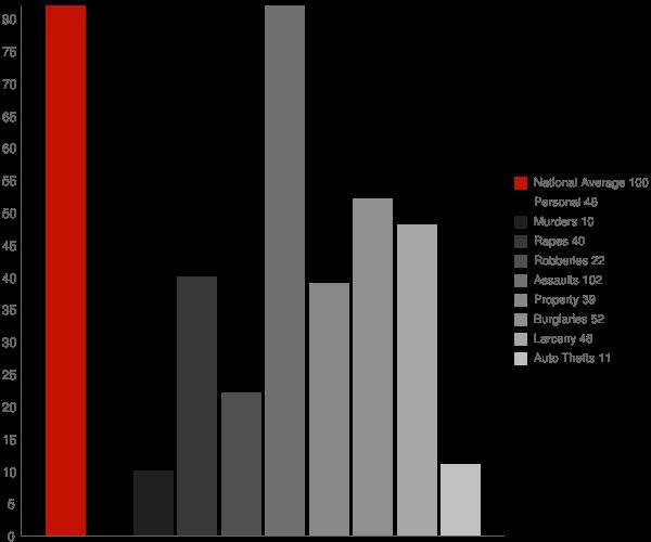 Parsonsburg MD Crime Statistics