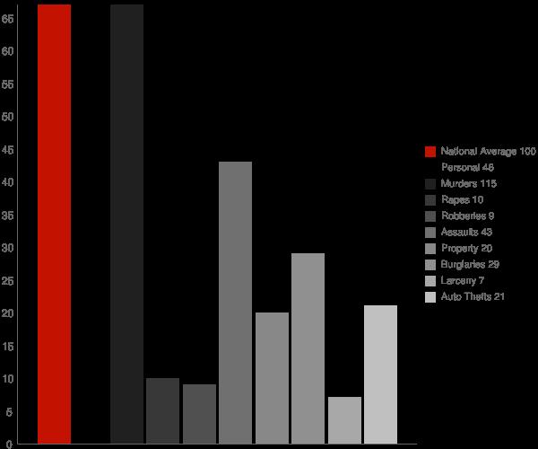 Bradshaw WV Crime Statistics