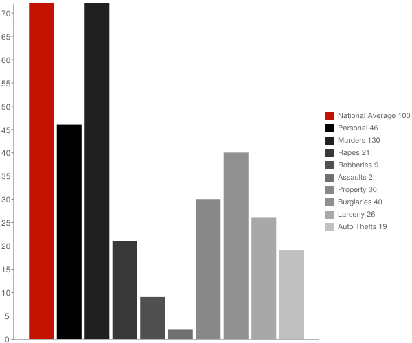 St Charles AR Crime Statistics