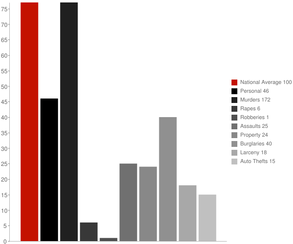 Belmont LA Crime Statistics